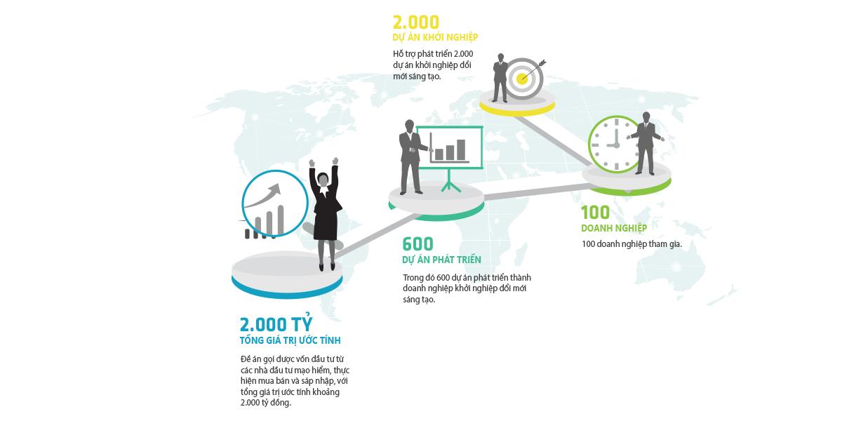 Scale of innovative startup ecosystem