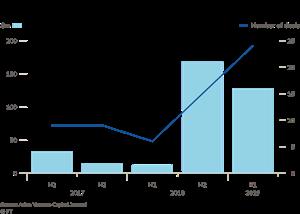 Việt Nam thu hút nguồn vốn đầu tư mạo hiểm cao kỷ lục