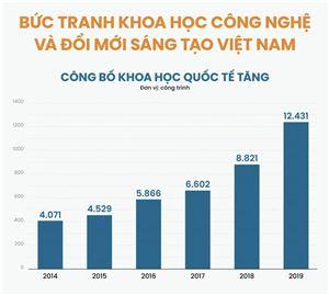 Bức tranh khoa học, công nghệ và đổi mới sáng tạo Việt Nam