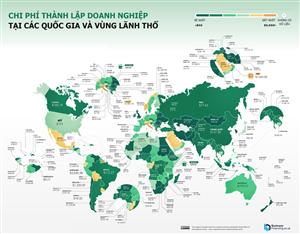 Việt Nam đứng thứ 60 thế giới về chi phí thành lập doanh nghiệp mới